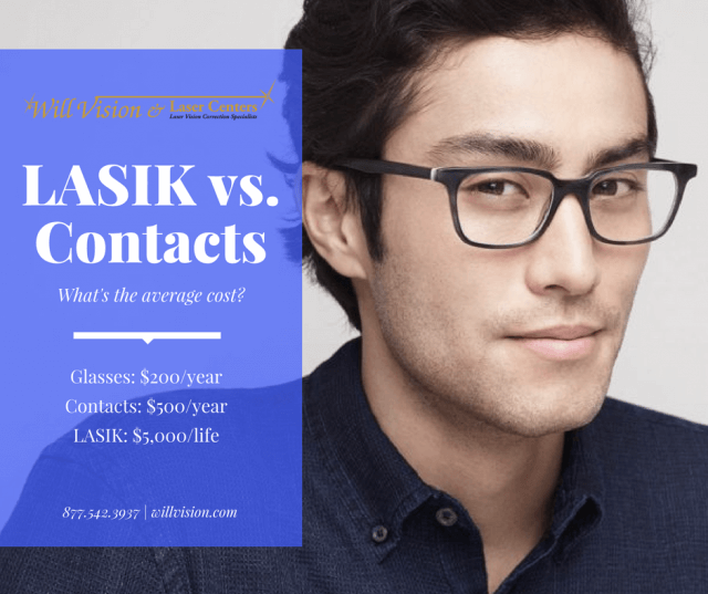 Poster comparing lifetime costs of glasses, contacts, and LASIK